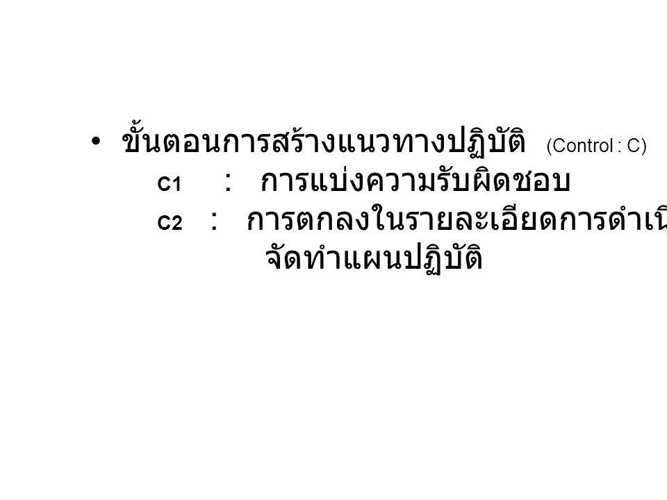 ขั้นตอนการสร้างแนวทางปฏิบัติ (Control : C) C1 : การแบ่งความรับผิดชอบ C2 : การตกลงในรายละเอียดการดำเนินงาน จัดทำแผนปฏิบัติ