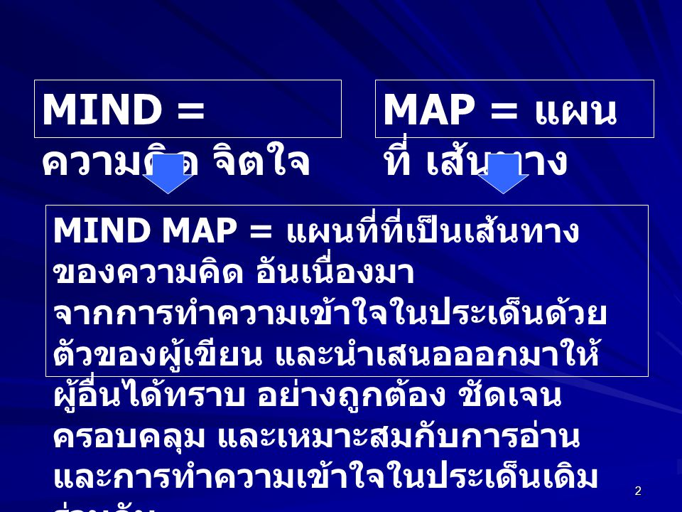 2 MIND = ความคิด จิตใจ MAP = แผน ที่ เส้นทาง MIND MAP = แผนที่ที่เป็นเส้นทาง ของความคิด อันเนื่องมา จากการทำความเข้าใจในประเด็นด้วย ตัวของผู้เขียน และนำเสนอออกมาให้ ผู้อื่นได้ทราบ อย่างถูกต้อง ชัดเจน ครอบคลุม และเหมาะสมกับการอ่าน และการทำความเข้าใจในประเด็นเดิม ร่วมกัน