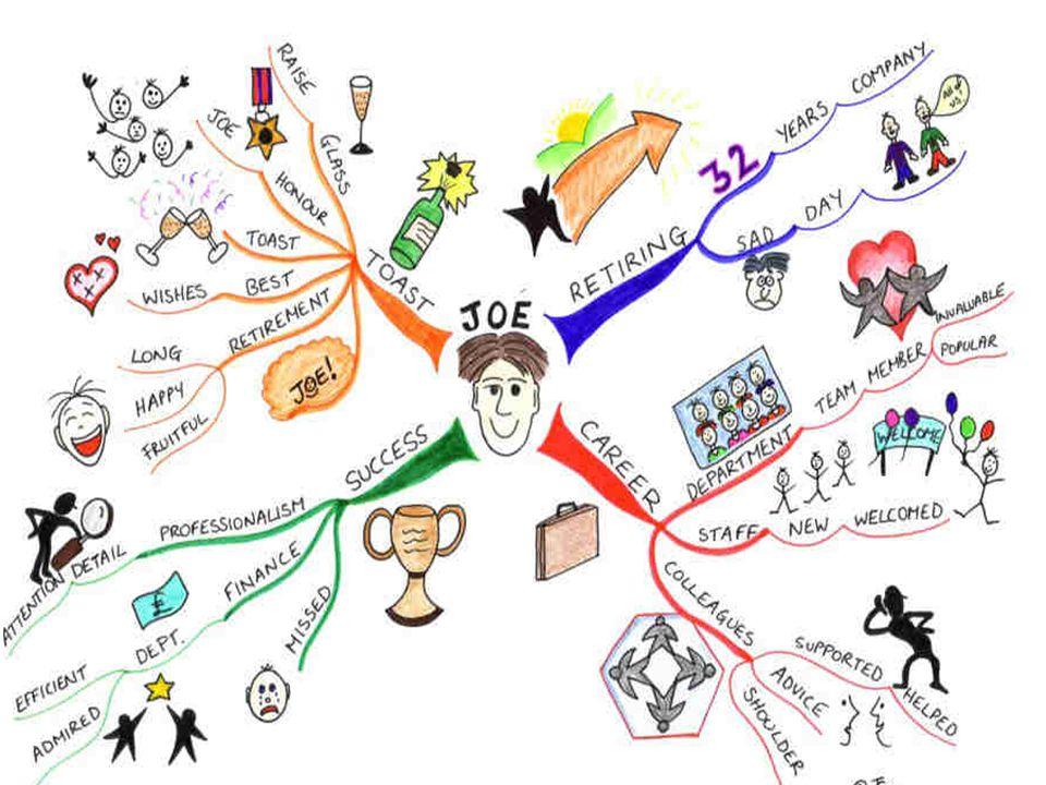 7 โครงสร้างของการเขียน Mind Map จากปรากฏการณ์หรือโจทย์ต่างๆ ให้ ค้นหาใจความสำคัญ หรือ Key concept ให้ได้เสียก่อนว่า มีอะไร และ อย่างไร จากนั้นจึงนำ Key concept มาหา Key word จาก Key concept นั้นๆ ซึ่งจะได้ คำสำคัญ ออกมา และจะ มองเห็นความสัมพันธ์เชื่อมโยงของคำ ต่างๆ เหล่านั้น จากนั้นจึงนำ คำสำคัญ มาเรียงต่อ กันให้เห็นความสัมพันธ์เชื่อมโยงของ เหตุการณ์ โดยใช้เส้นและสีของเส้น แสดงระดับความสำคัญของ ความสัมพันธ์เชื่อมโยงเหล่านั้น