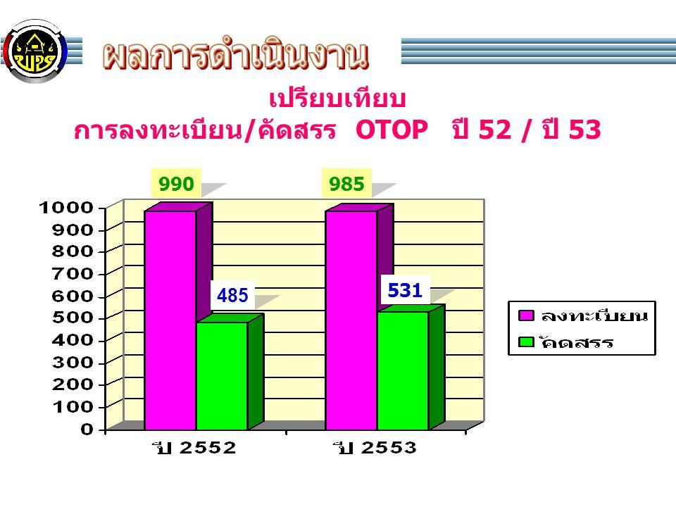 เปรียบเทียบ การลงทะเบียน/คัดสรร OTOP ปี 52 / ปี 53 990 485 985 531