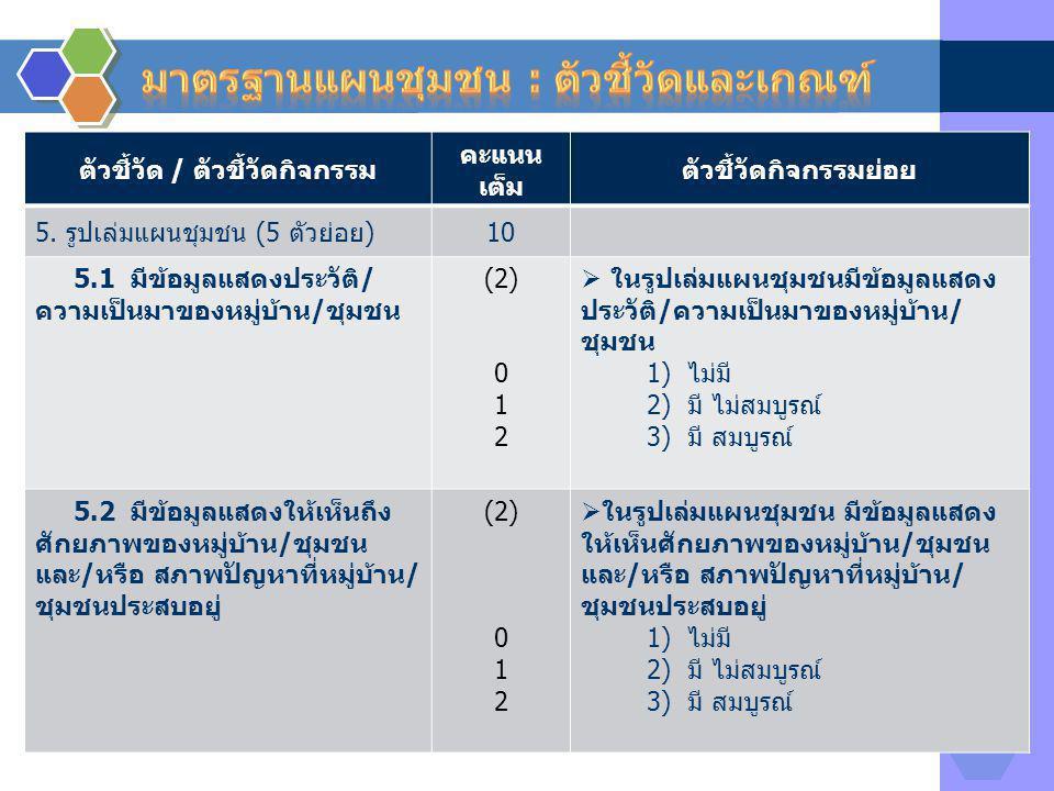 ตัวชี้วัด / ตัวชี้วัดกิจกรรม คะแนน เต็ม ตัวชี้วัดกิจกรรมย่อย 5. รูปเล่มแผนชุมชน (5 ตัวย่อย)10 5.1 มีข้อมูลแสดงประวัติ/ ความเป็นมาของหมู่บ้าน/ชุมชน (2)