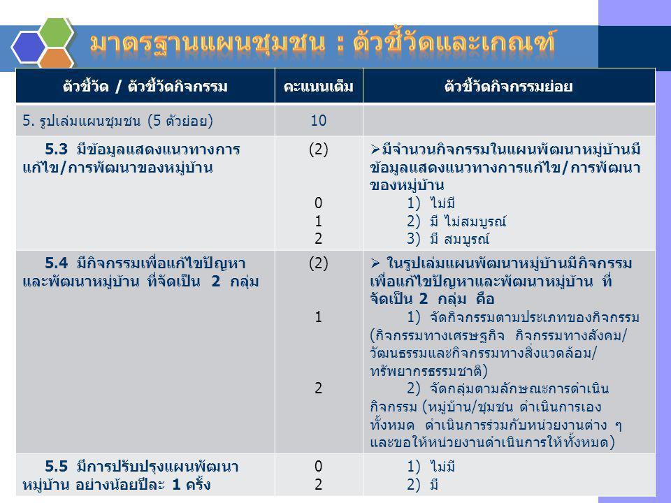 ตัวชี้วัด / ตัวชี้วัดกิจกรรมคะแนนเต็มตัวชี้วัดกิจกรรมย่อย 5. รูปเล่มแผนชุมชน (5 ตัวย่อย)10 5.3 มีข้อมูลแสดงแนวทางการ แก้ไข/การพัฒนาของหมู่บ้าน (2) 0 1