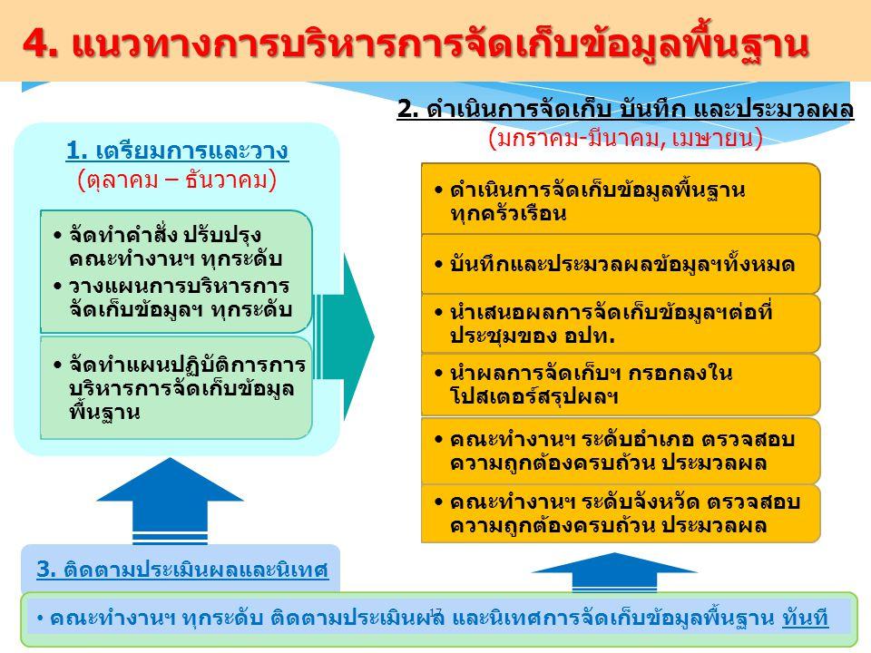 4.แนวทางการบริหารการจัดเก็บข้อมูลพื้นฐาน 3.