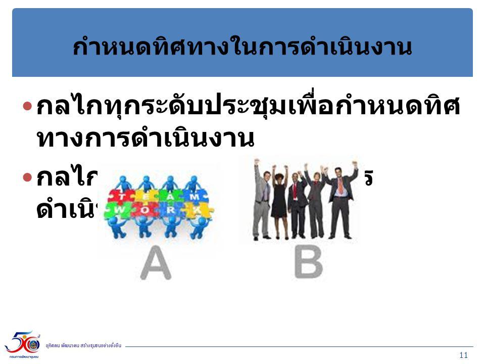 กำหนดทิศทางในการดำเนินงาน กลไกทุกระดับประชุมเพื่อกำหนดทิศ ทางการดำเนินงาน กลไกทุกระดับจัดทำแผนการ ดำเนินงานตามโครงการ 11