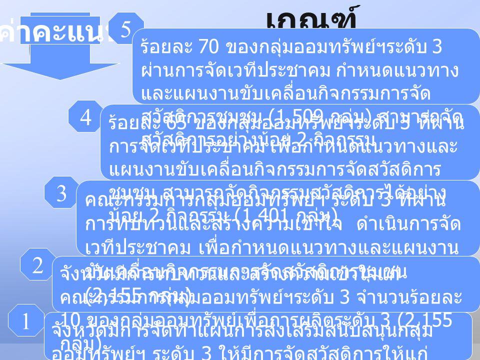 LOGO YOUR SITE HERE ระดับ คะแน น ระดับขั้นของความสำเร็จ (Milestone) ขั้นตอ นที่ 1 ขั้นตอ นที่ 2 ขั้นตอ นที่ 3 ขั้นตอ นที่ 4 ขั้นตอ นที่ 5 1 √ 2 √√ 3 √√√ 4 √√√√ 5√√√√√ เกณฑ์การให้ คะแนน 5 ระดับ