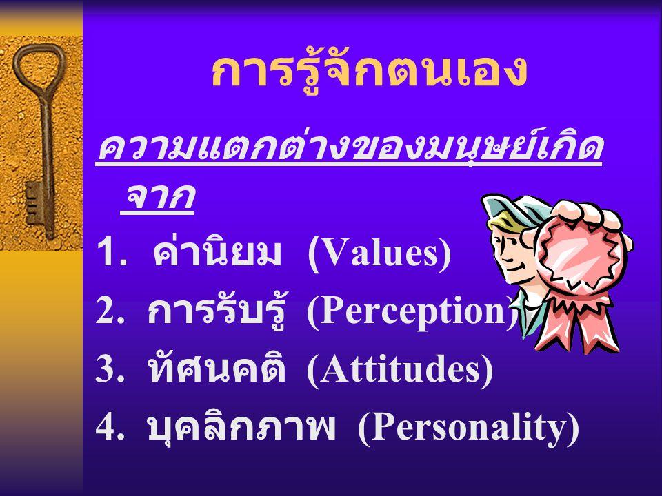 การรู้จักตนเอง ความแตกต่างของมนุษย์เกิด จาก 1. ค่านิยม (Values) 2. การรับรู้ (Perception) 3. ทัศนคติ (Attitudes) 4. บุคลิกภาพ (Personality)