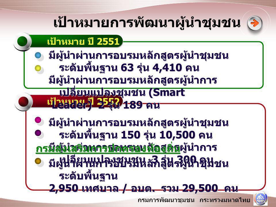 กรมการพัฒนาชุมชน กระทรวงมหาดไทย เป้าหมาย ปี 2551 เป้าหมาย ปี 2552 เป้าหมายการพัฒนาผู้นำชุมชน มีผู้นำผ่านการอบรมหลักสูตรผู้นำชุมชน ระดับพื้นฐาน 63 รุ่น 4,410 คน มีผู้นำผ่านการอบรมหลักสูตรผู้นำการ เปลี่ยนแปลงชุมชน (Smart Leader) 2 รุ่น 189 คน Leader) 2 รุ่น 189 คน มีผู้นำผ่านการอบรมหลักสูตรผู้นำชุมชน ระดับพื้นฐาน 150 รุ่น 10,500 คน มีผู้นำผ่านการอบรมหลักสูตรผู้นำการ เปลี่ยนแปลงชุมชน 3 รุ่น 300 คน มีผู้นำผ่านการอบรมหลักสูตรผู้นำชุมชน ระดับพื้นฐาน 2,950 เทศบาล / อบต.