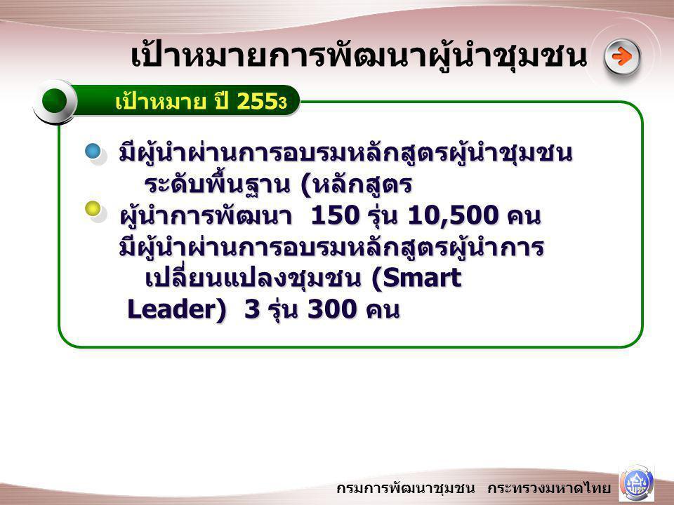 กรมการพัฒนาชุมชน กระทรวงมหาดไทย การเพิ่มขีดความสามารถผู้นำ ชุมชน กิจกรรม การประชุมเชิงปฏิบัติการเพื่อเตรียมวิทยากร การฝึกอบรมผู้นำชุมชน หลักสูตร ผู้นำการ พัฒนา 150 รุ่น 10,500 คน การฝึกอบรมผู้นำชุมชน หลักสูตร ผู้นำการ เปลี่ยนแปลงชุมชน (Smart Leader) 3 รุ่น 300 คน วัตถุประส งค์ ชุมชนมีผู้นำที่มีความรู้ในการส่งเสริมเศรษฐกิจ ชุมชน / งานเศรษฐกิจพอเพียง ชุมชนมีผู้นำที่มีภาวะผู้นำ คุณธรรม จริยธรรม ชุมชนมีผู้นำที่มีความรู้ในการบริหารจัดการ ชุมชน เป้าหมาย 2554
