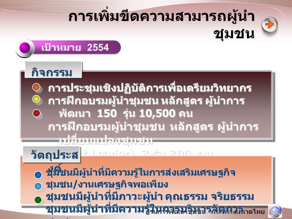 กรมการพัฒนาชุมชน กระทรวงมหาดไทย กระบวนการทำงาน ไม่เคยเข้าร่วมโครงการนี้ ไม่เคยเข้าร่วมโครงการนี้ เป็นตำบลที่หมู่บ้านเป้าหมายเศรษฐกิจพอเพียง ต้นแบบเฉลิมพระเกียรติ 84 เป็นตำบลที่หมู่บ้านเป้าหมายเศรษฐกิจพอเพียง ต้นแบบเฉลิมพระเกียรติ 84 พรรษา ( ปี 2554 ดำเนินการ 1,756 หมู่บ้าน ) เป็นอันดับแรก พรรษา ( ปี 2554 ดำเนินการ 1,756 หมู่บ้าน ) เป็นอันดับแรก หรือ เป็นตำบลที่หมู่บ้านเป้าหมายเศรษฐกิจ พอเพียงต้นแบบ ( ปี 2551 -2553) หรือ เป็นตำบลที่หมู่บ้านเป้าหมายเศรษฐกิจ พอเพียงต้นแบบ ( ปี 2551 -2553) เป็นอันดับรอง เป็นอันดับรอง ทั้งนี้ตำบลที่ได้รับการคัดเลือกเป็นเป้าหมายจะ ได้รับโครงการปี 2554 ดังนี้ ทั้งนี้ตำบลที่ได้รับการคัดเลือกเป็นเป้าหมายจะ ได้รับโครงการปี 2554 ดังนี้ โครงการสร้างพลังเครือข่าย ศอช.