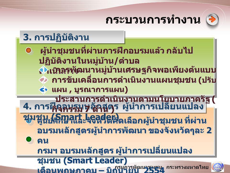 กรมการพัฒนาชุมชน กระทรวงมหาดไทย กระบวนการทำงาน ผู้นำชุมชนที่ผ่านการฝึกอบรมแล้ว กลับไป ปฏิบัติงานในหมู่บ้าน / ตำบล ดำเนินการ ผู้นำชุมชนที่ผ่านการฝึกอบรมแล้ว กลับไป ปฏิบัติงานในหมู่บ้าน / ตำบล ดำเนินการ ศูนย์ศึกษาและ จังหวัดคัดเลือกผู้นำชุมชน ที่ผ่าน อบรมหลักสูตรผู้นำการพัฒนา ของจังหวัดๆละ 2 คน กรมฯ อบรมหลักสูตร ผู้นำการเปลี่ยนแปลง ชุมชน (Smart Leader) เดือนพฤษภาคม – มิถุนายน 2554 3.
