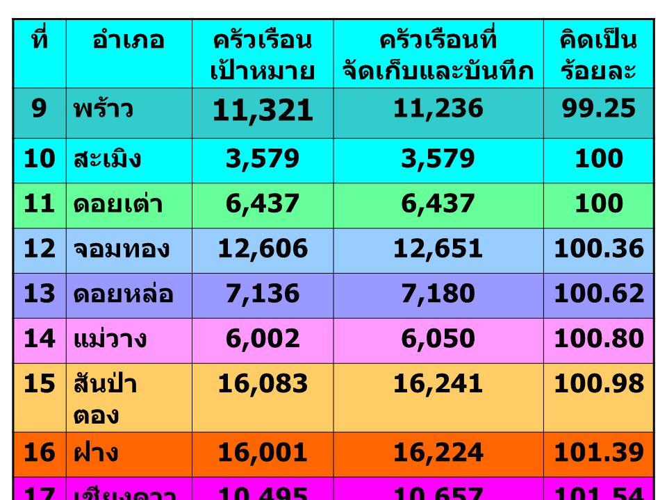 ที่อำเภอครัวเรือน เป้าหมาย ครัวเรือนที่ จัดเก็บและบันทึก คิดเป็น ร้อยละ 9 พร้าว 11,321 11,23699.25 10 สะเมิง 3,579 100 11 ดอยเต่า 6,437 100 12 จอมทอง