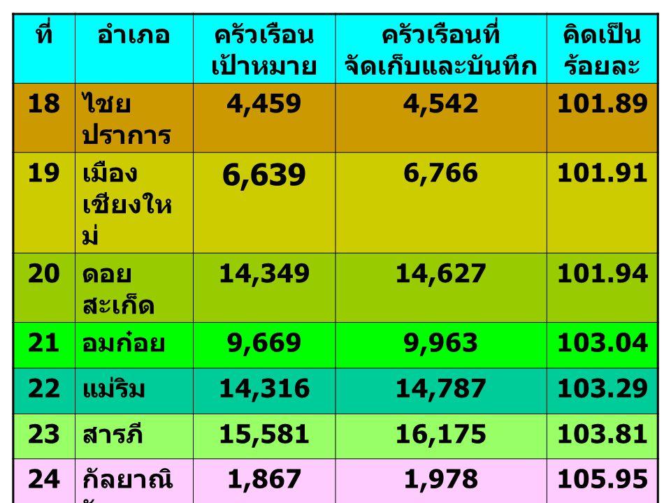 ที่อำเภอครัวเรือน เป้าหมาย ครัวเรือนที่ จัดเก็บและบันทึก คิดเป็น ร้อยละ 18 ไชย ปราการ 4,4594,542101.89 19 เมือง เชียงให ม่ 6,639 6,766101.91 20 ดอย สะ