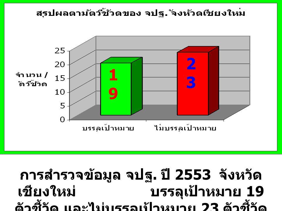 การสำรวจข้อมูล จปฐ. ปี 2553 จังหวัด เชียงใหม่ บรรลุเป้าหมาย 19 ตัวชี้วัด และไม่บรรลุเป้าหมาย 23 ตัวชี้วัด 1919 2323