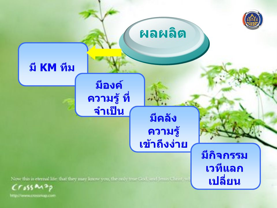 มี KM ทีม มีองค์ ความรู้ ที่ จำเป็น มีคลัง ความรู้ เข้าถึงง่าย มีกิจกรรม เวทีแลก เปลี่ยน ผลผลิต