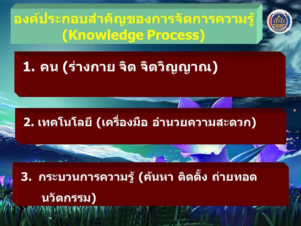 องค์ประกอบสำคัญของการจัดการความรู้ (Knowledge Process) 1.คน (ร่างกาย จิต จิตวิญญาณ) 2. เทคโนโลยี (เครื่องมือ อำนวยความสะดวก) 3.กระบวนการความรู้ (ค้นหา