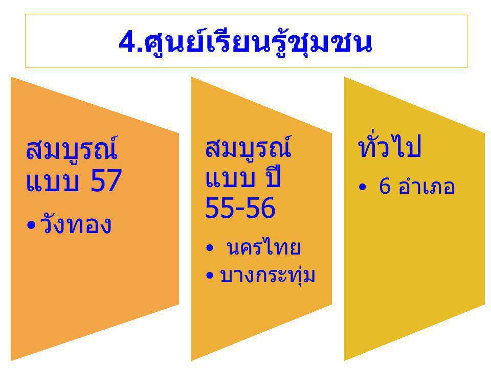 4. ศูนย์เรียนรู้ชุมชน สมบูรณ์ แบบ 57 วังทอง สมบูรณ์ แบบ ปี 55-56 นครไทย บางกระทุ่ม ทั่วไป 6 อำเภอ
