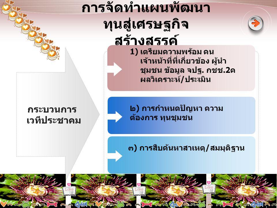 www.themegallery.com การกำหนดรายละเอียด / ค่าใช้จ่ายของโครงการ / กิจกรรม 4. กระบวนการ / ขั้นตอน ( ต่อ )