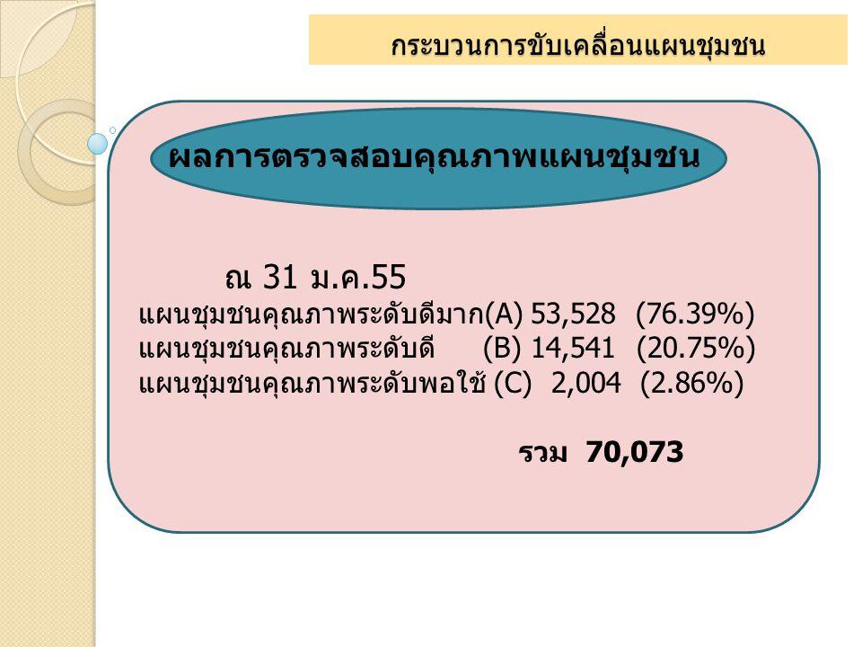 กระบวนการขับเคลื่อนแผนชุมชน ผลการตรวจสอบคุณภาพแผนชุมชน ณ 31 ม.ค.55 แผนชุมชนคุณภาพระดับดีมาก(A) 53,528 (76.39%) แผนชุมชนคุณภาพระดับดี (B) 14,541 (20.75