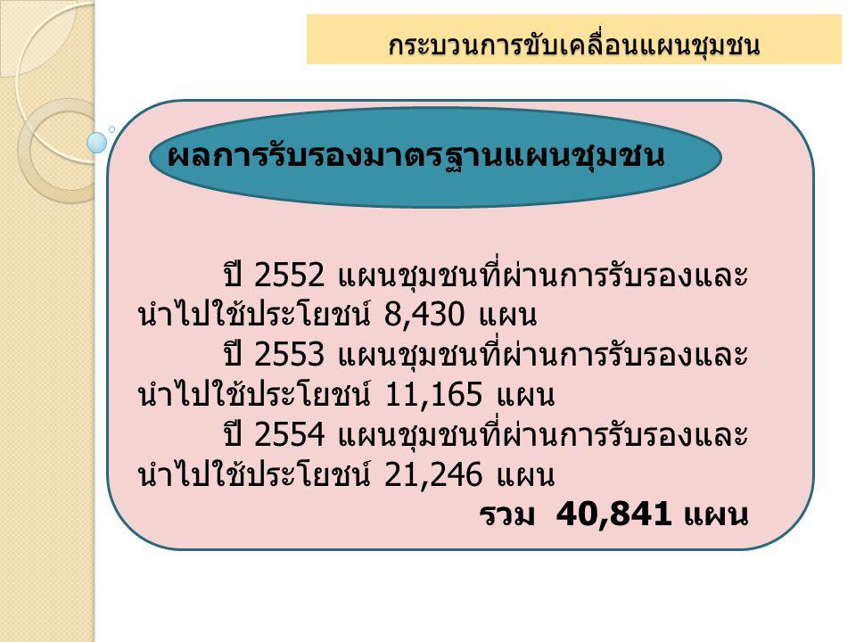 กระบวนการขับเคลื่อนแผนชุมชน ผลการรับรองมาตรฐานแผนชุมชน ปี 2552 แผนชุมชนที่ผ่านการรับรองและ นำไปใช้ประโยชน์ 8,430 แผน ปี 2553 แผนชุมชนที่ผ่านการรับรองแ