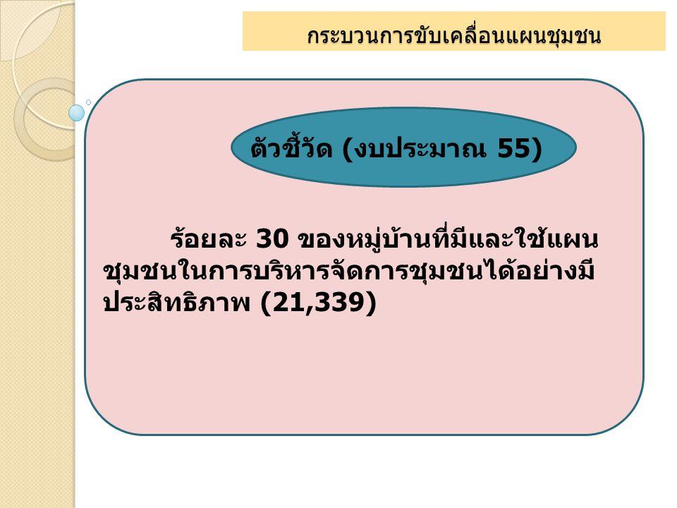 กระบวนการขับเคลื่อนแผนชุมชน ตัวชี้วัด (งบประมาณ 55) ร้อยละ 30 ของหมู่บ้านที่มีและใช้แผน ชุมชนในการบริหารจัดการชุมชนได้อย่างมี ประสิทธิภาพ (21,339)