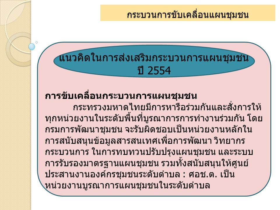กระบวนการขับเคลื่อนแผนชุมชน แนวคิดในการส่งเสริมกระบวนการแผนชุมชน ปี 2554 การขับเคลื่อนกระบวนการแผนชุมชน กระทรวงมหาดไทยมีการหารือร่วมกันและสั่งการให้ ท