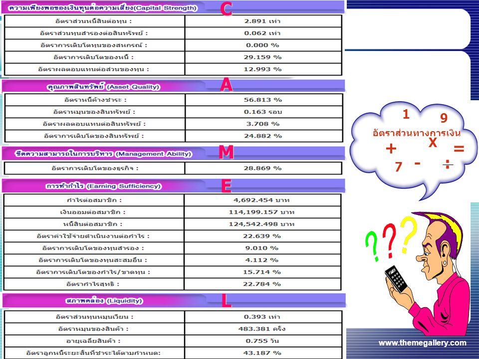 www.themegallery.com อัตราส่วนทางการเงิน = + -: X 1 9 7 C A M E L