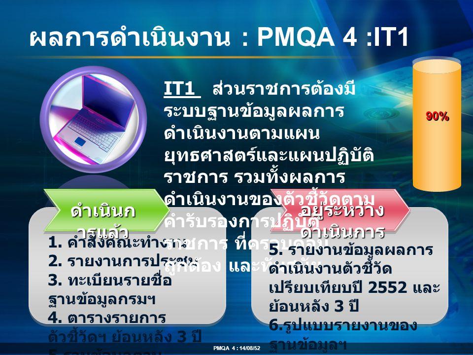 ผลการดำเนินงาน : PMQA 4 :IT1 ดำเนินก ารแล้ว 1. คำสั่งคณะทำงาน 2. รายงานการประชุม 3. ทะเบียนรายชื่อ ฐานข้อมูลกรมฯ 4. ตารางรายการ ตัวชี้วัดฯ ย้อนหลัง 3