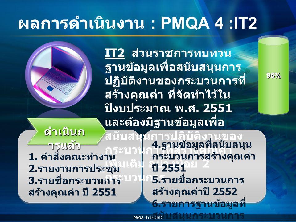 ผลการดำเนินงาน : PMQA 4 :IT2 ดำเนินก ารแล้ว 1. คำสั่งคณะทำงาน 2. รายงานการประชุม 3. รายชื่อกระบวนการ สร้างคุณค่า ปี 2551 IT2 ส่วนราชการทบทวน ฐานข้อมูล
