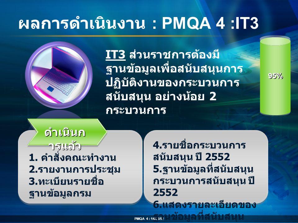 ผลการดำเนินงาน : PMQA 4 :IT3 ดำเนินก ารแล้ว 1. คำสั่งคณะทำงาน 2. รายงานการประชุม 3. ทะเบียนรายชื่อ ฐานข้อมูลกรม IT3 ส่วนราชการต้องมี ฐานข้อมูลเพื่อสนั