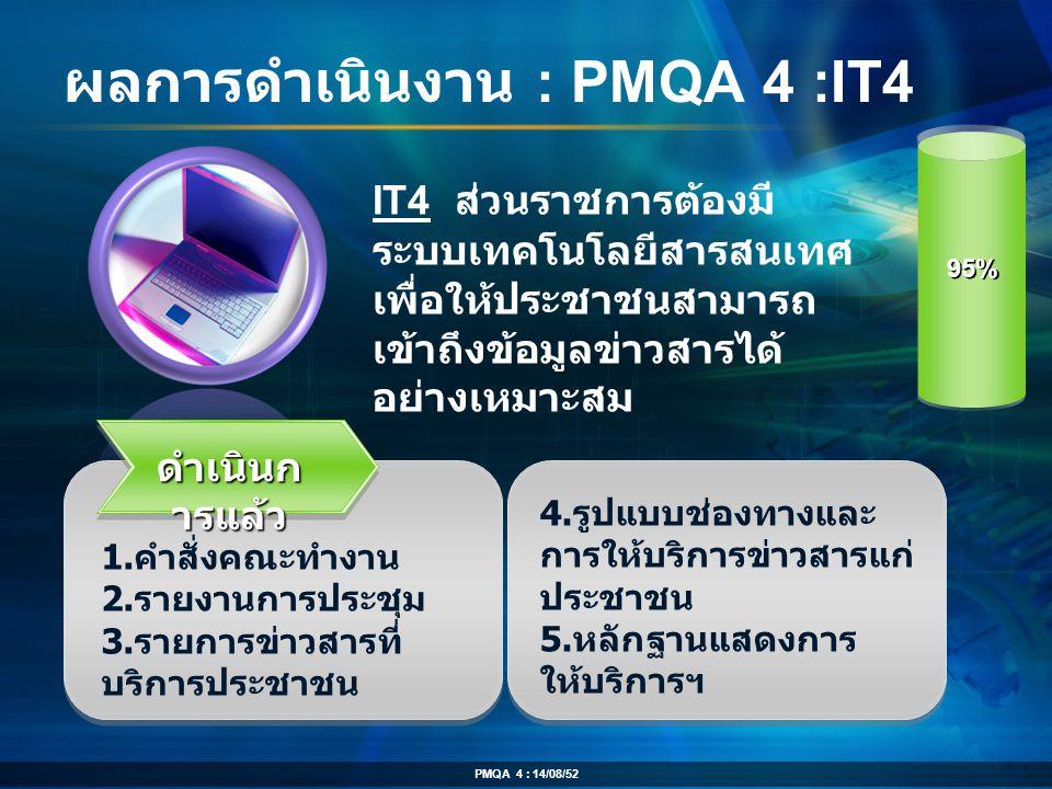 ผลการดำเนินงาน : PMQA 4 :IT4 ดำเนินก ารแล้ว 1. คำสั่งคณะทำงาน 2. รายงานการประชุม 3. รายการข่าวสารที่ บริการประชาชน IT4 ส่วนราชการต้องมี ระบบเทคโนโลยีส