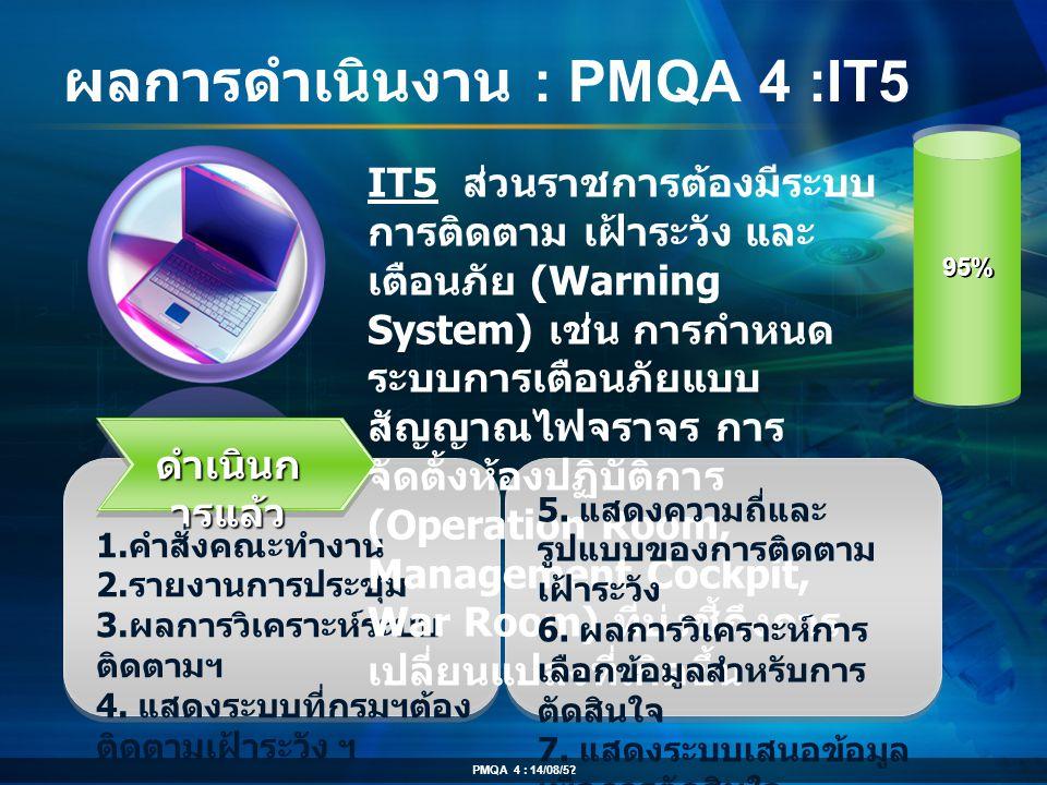 ผลการดำเนินงาน : PMQA 4 :IT5 ดำเนินก ารแล้ว 1. คำสั่งคณะทำงาน 2. รายงานการประชุม 3. ผลการวิเคราะห์ระบบ ติดตามฯ 4. แสดงระบบที่กรมฯต้อง ติดตามเฝ้าระวัง