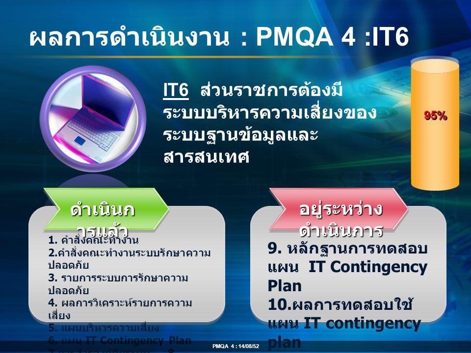 ผลการดำเนินงาน : PMQA 4 :IT6 ดำเนินก ารแล้ว 1. คำสั่งคณะทำงาน 2. คำสั่งคณะทำงานระบบรักษาความ ปลอดภัย 3. รายการระบบการรักษาความ ปลอดภัย 4. ผลการวิเคราะ
