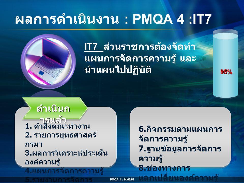 ผลการดำเนินงาน : PMQA 4 :IT7 ดำเนินก ารแล้ว 1. คำสั่งคณะทำงาน 2. รายการยุทธศาสตร์ กรมฯ 3. ผลการวิเคราะห์ประเด็น องค์ความรู้ 4. แผนการจัดการความรู้ 5.