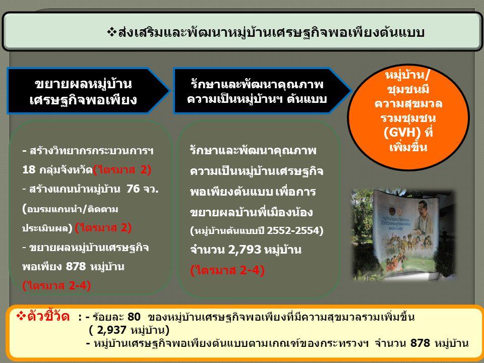 ขยายผลหมู่บ้าน เศรษฐกิจพอเพียง หมู่บ้าน/ ชุมชนมี ความสุขมวล รวมชุมชน (GVH) ที่ เพิ่มขึ้น  ตัวชี้วัด : - ร้อยละ 80 ของหมู่บ้านเศรษฐกิจพอเพียงที่มีความ