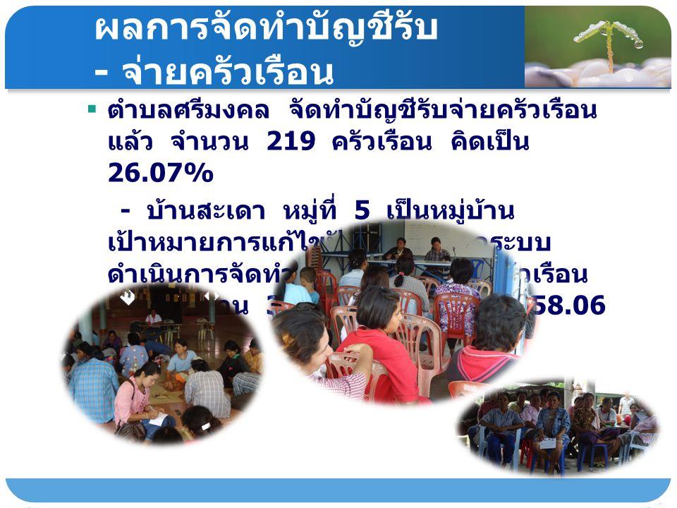 ผลการจัดทำบัญชีรับ - จ่ายครัวเรือน  ตำบลศรีมงคล จัดทำบัญชีรับจ่ายครัวเรือน แล้ว จำนวน 219 ครัวเรือน คิดเป็น 26.07% - บ้านสะเดา หมู่ที่ 5 เป็นหมู่บ้าน