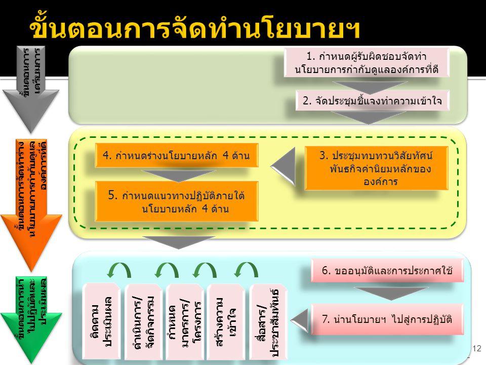 12 ขั้นตอนการ เตรียมการ ขั้นตอนการ เตรียมการ 2.จัดประชุมชี้แจงทำความเข้าใจ 1.