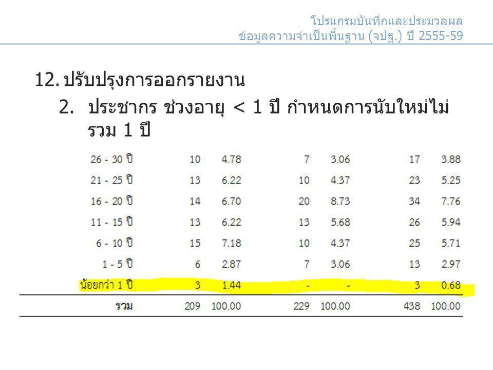 12.ปรับปรุงการออกรายงาน 2.ประชากร ช่วงอายุ < 1 ปี กำหนดการนับใหม่ไม่ รวม 1 ปี โปรแกรมบันทึกและประมวลผล ข้อมูลความจำเป็นพื้นฐาน (จปฐ.) ปี 2555-59