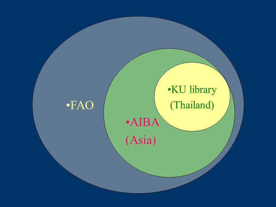FAO AIBA (Asia) KU library (Thailand)