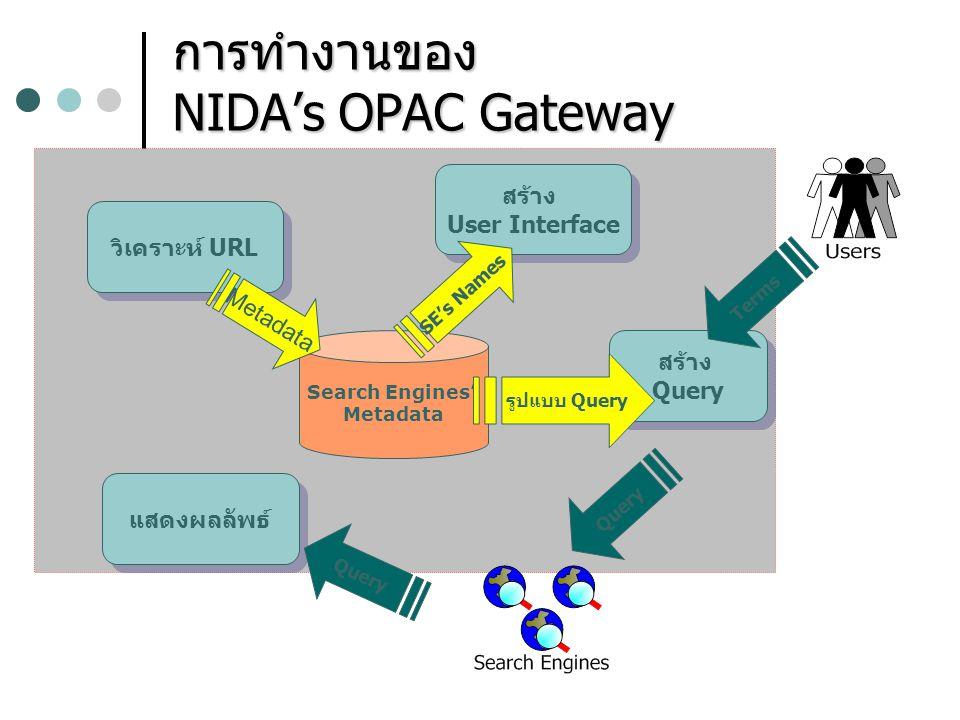 การทำงานของ NIDA's OPAC Gateway วิเคราะห์ URL Search Engines' Metadata สร้าง User Interface สร้าง User Interface SE's Names สร้าง Query สร้าง Query รู