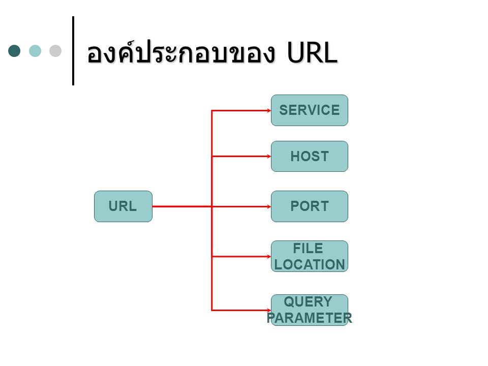 องค์ประกอบของ URL URL SERVICE HOST PORT FILE LOCATION QUERY PARAMETER