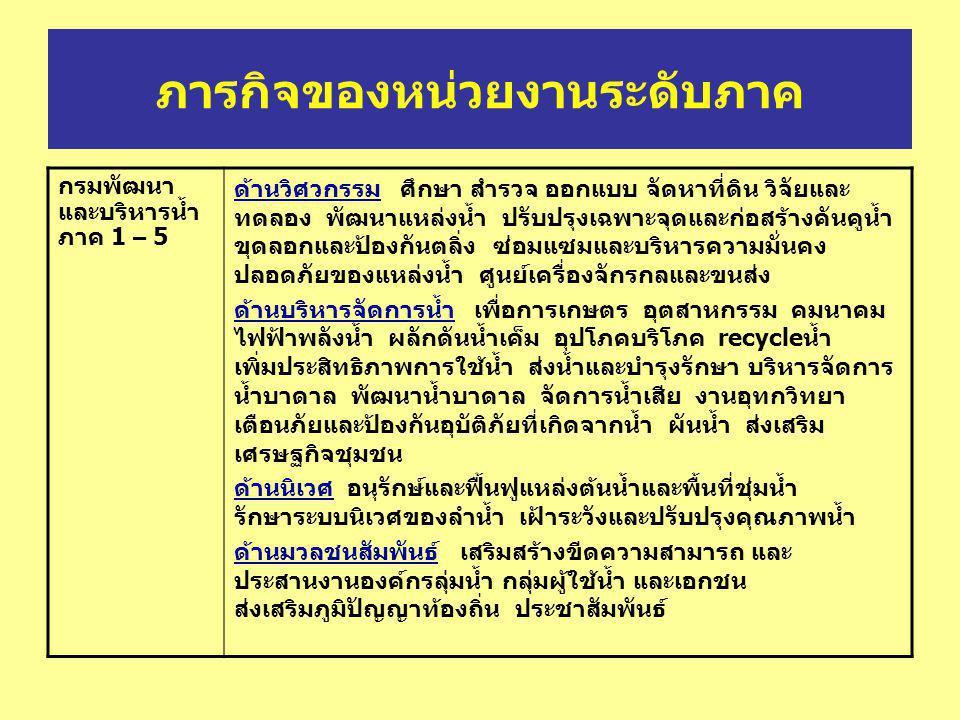 ภารกิจของหน่วยงานระดับจังหวัด สำนักงาน บริหารจัดการ ลุ่มน้ำสาขา / ลุ่มน้ำย่อย ( ชป.