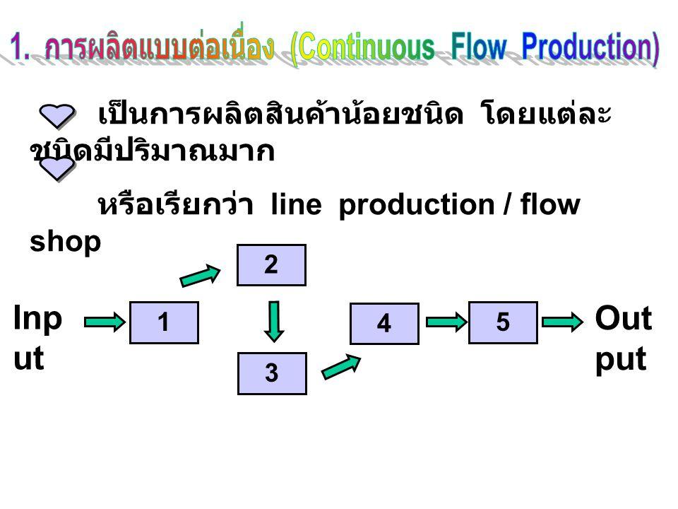 เป็นการผลิตสินค้าน้อยชนิด โดยแต่ละ ชนิดมีปริมาณมาก หรือเรียกว่า line production / flow shop Inp ut Out put 1 2 3 4 5