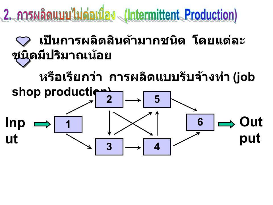เป็นการผลิตสินค้ามากชนิด โดยแต่ละ ชนิดมีปริมาณน้อย หรือเรียกว่า การผลิตแบบรับจ้างทำ (job shop production) Inp ut 1 2 3 5 6 4 Out put