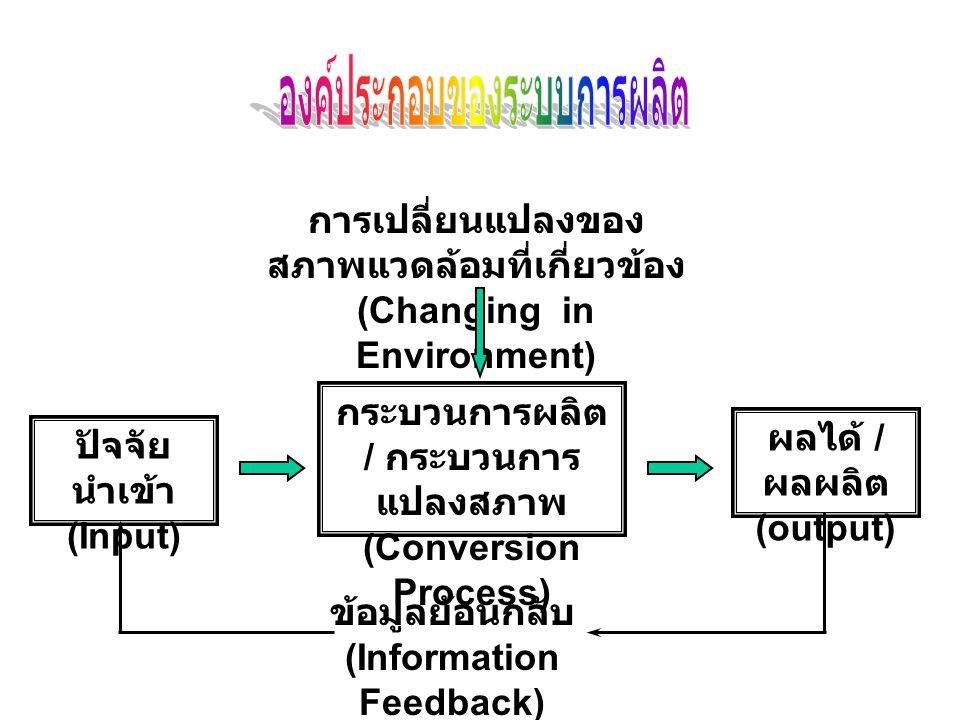ผลได้ / ผลผลิต (output) ปัจจัย นำเข้า (Input) กระบวนการผลิต / กระบวนการ แปลงสภาพ (Conversion Process) การเปลี่ยนแปลงของ สภาพแวดล้อมที่เกี่ยวข้อง (Changing in Environment) ข้อมูลย้อนกลับ (Information Feedback)