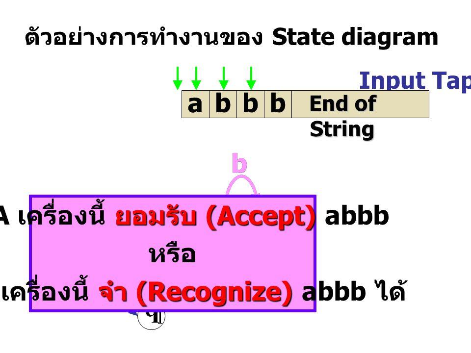 ตัวอย่างการทำงานของ State diagram Input Tap abbb a a b b b a b b End of String ยอมรับ (Accept) NFA เครื่องนี้ ยอมรับ (Accept) abbb หรือ จำ (Recognize) NFA เครื่องนี้ จำ (Recognize) abbb ได้