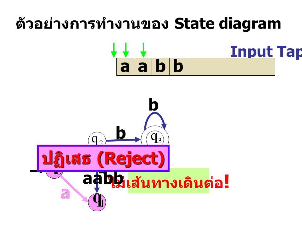 ตัวอย่างการทำงานของ State diagram Input Tap aabb a a b b b a ไม่เส้นทางเดินต่อ .