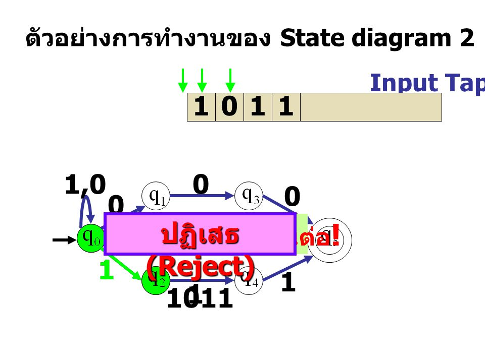 Input Tap 1011 ตัวอย่างการทำงานของ State diagram 2 1,0 0 0 0 1 1 11 ไม่เส้นทางเดินต่อ .