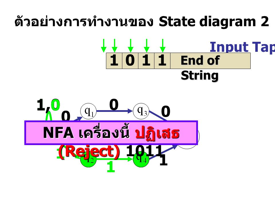 Input Tap 1011 ตัวอย่างการทำงานของ State diagram 2 End of String 1,0 0 0 0 1 1 1 1 1 NFA เครื่องนี้ ปฏิเสธ (Reject) NFA เครื่องนี้ ปฏิเสธ (Reject) 1011