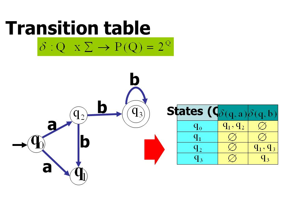 Transition table a a b b b States (Q)