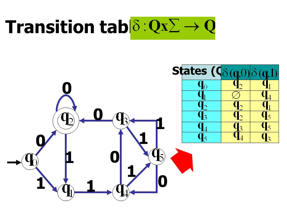 Transition table 1 0 0 1 1 0 1 0 1 0 1 States (Q)
